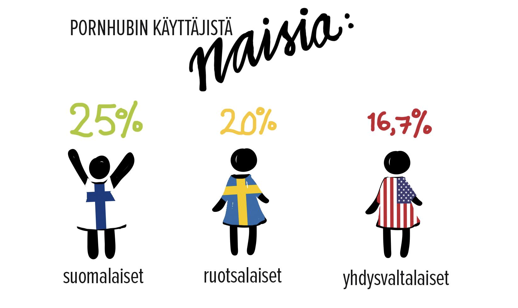 Pornhubin suomalaisista käyttäjistä 25% on naisia.