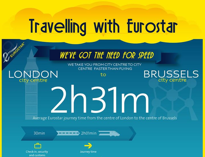 Average Eurostar journey time from the centre of London to the centre of Brussels