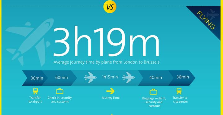 Average journey time by plane from London to Brussels