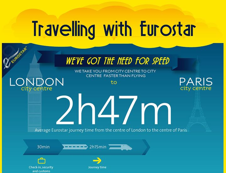 Average Eurostar journey time from London to Paris