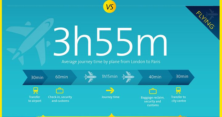 Average journey time by plane from London to Paris