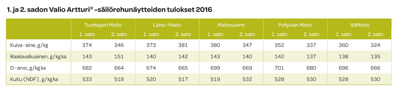 1. ja 2. sadon Valio Artturi -säiliörehunäytteiden tulokset 2016