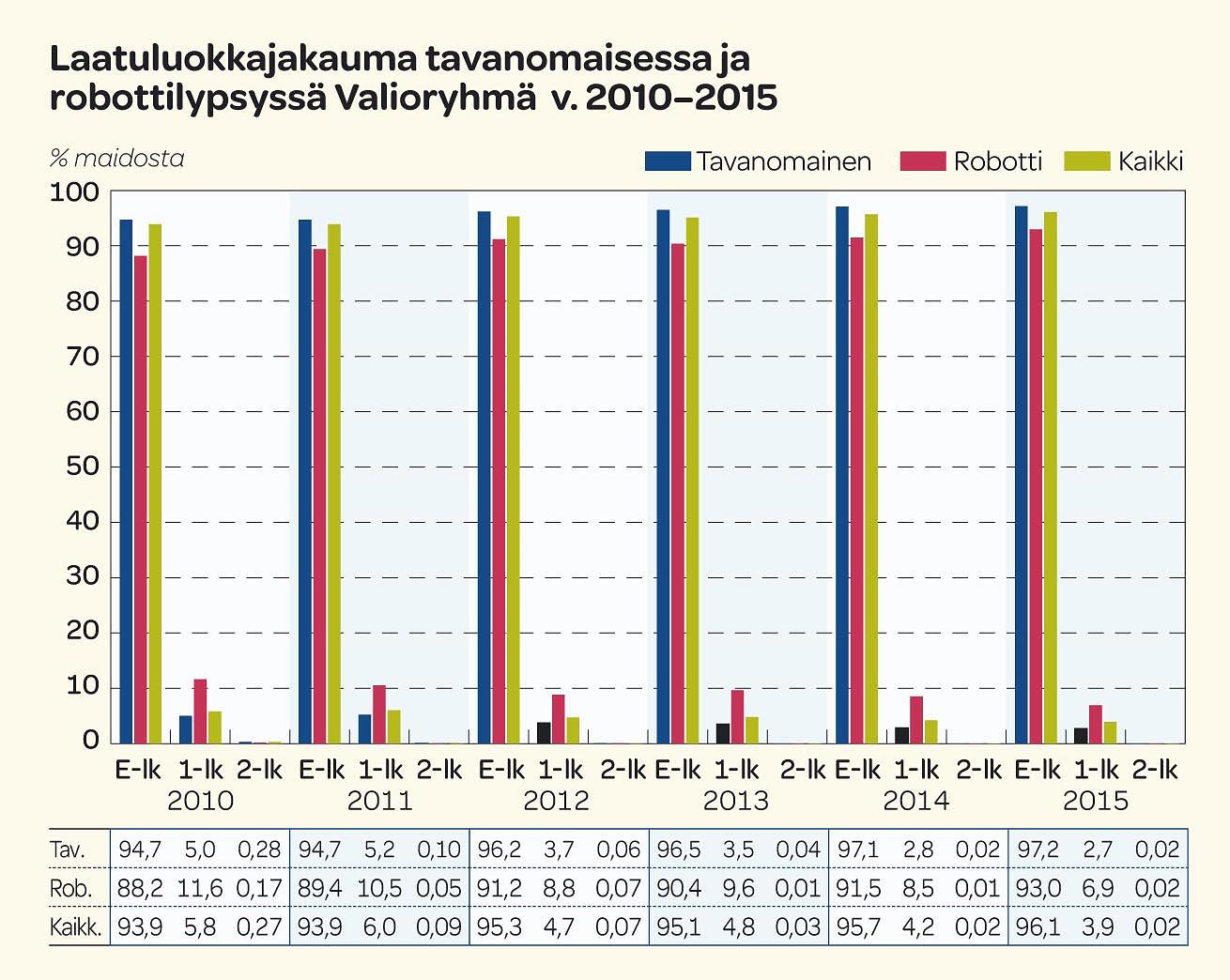 Laatuluokkajakauma tavanomaisessa ja robottilypsyssä Valioryhmä v.2010-2015