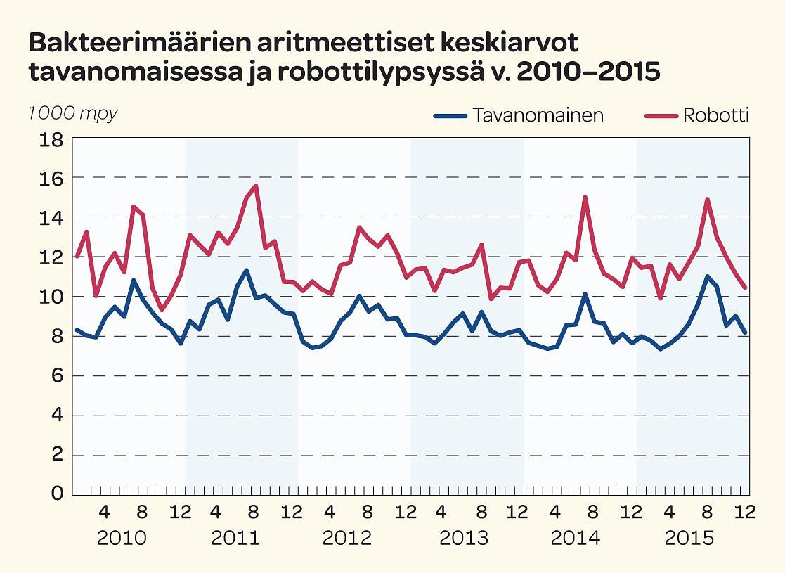 Bakteerimäärien aritmeettiset keskiarvot tavanomaisessa ja robottilypsyssä v.2010-2015