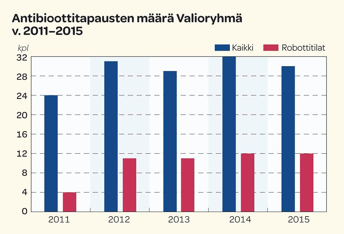 Antibioottitapausten määrä Valioryhmä v.2011-2015