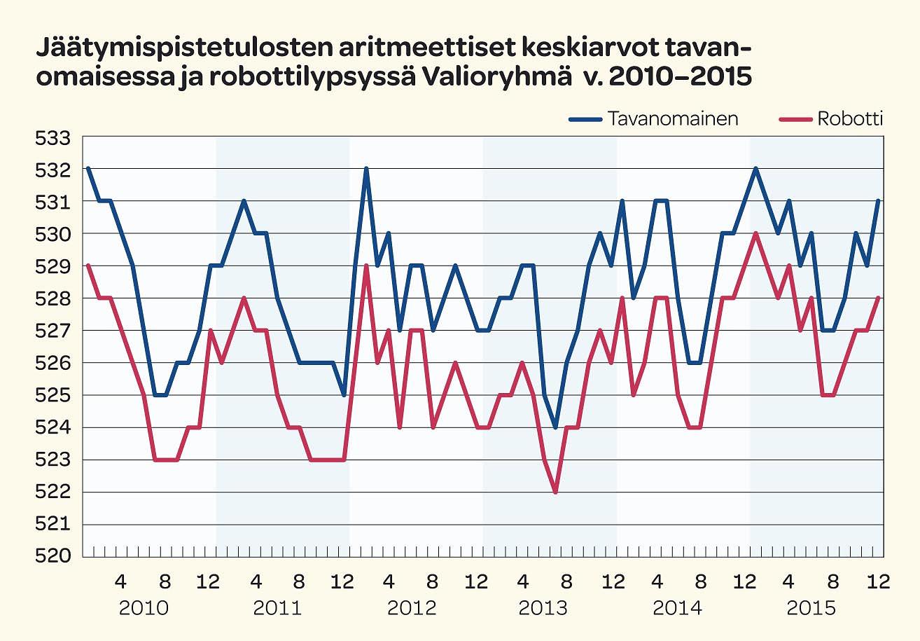 Jäätymispistetulosten aritmeettiset keskiarvot tavanomaisessa ja robottilypsyssä Valioryhmä v.2010-2015