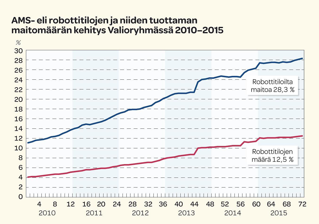 AMS- eli robottitilojen ja niiden tuottaman maitomäärän kehitys Valioryhmissä 2010-2015