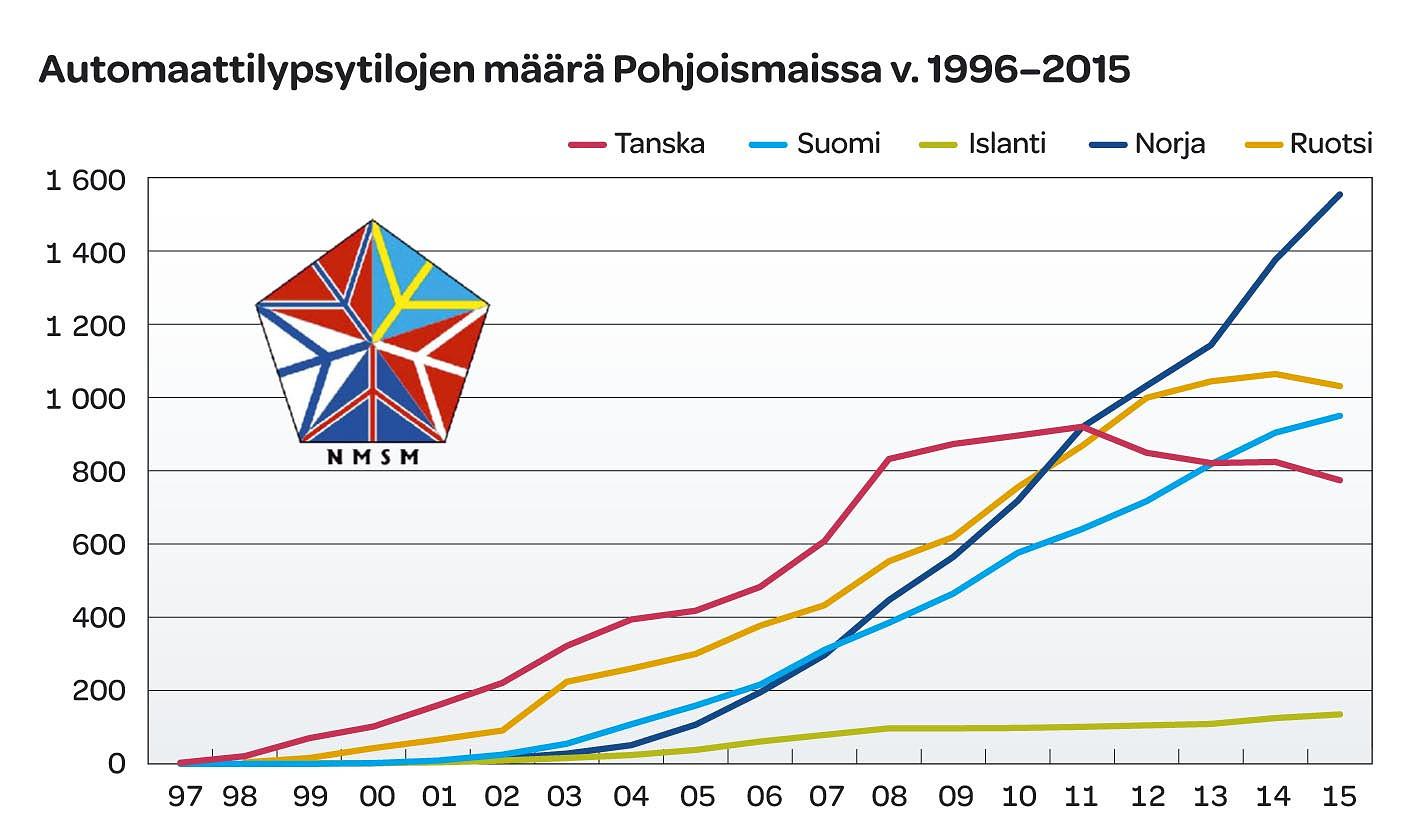 Automaattilypsytilojen määrä Pohjoismaissa v.1996-2015