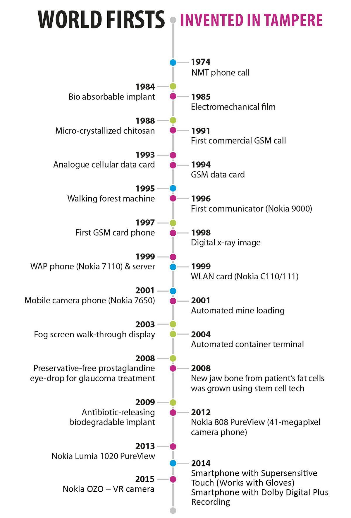 Pohjoismaiden ensimmäisestä sähkövalosta Nokian OZO-kameraan – Tampereella on syntynyt monia uraauurtavia keksintöjä.