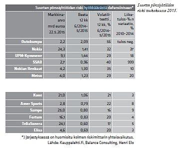Kuusi riskisintä ja kuusi vähiten riskisintä suurta pörssiyhtiötä. Ote taulukosta / Tuoton arvoitus ratkeaa.