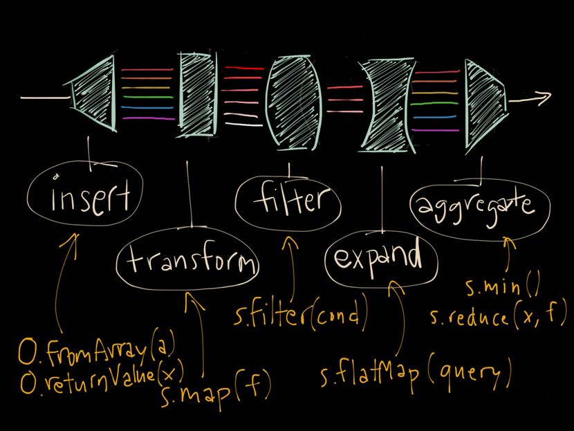 λ keynote