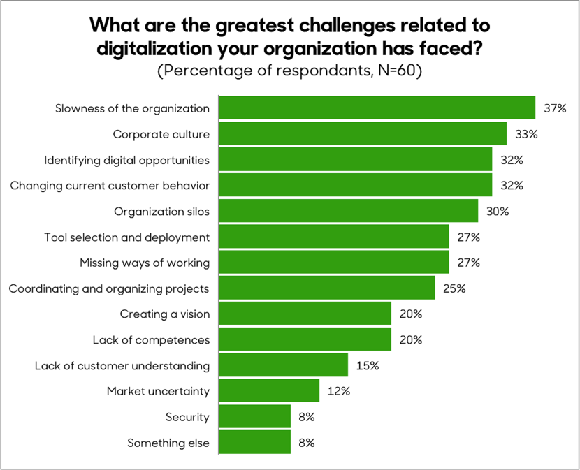 We asked:​ What are the greatest challenges related to digital transformation in your company?​​​​​