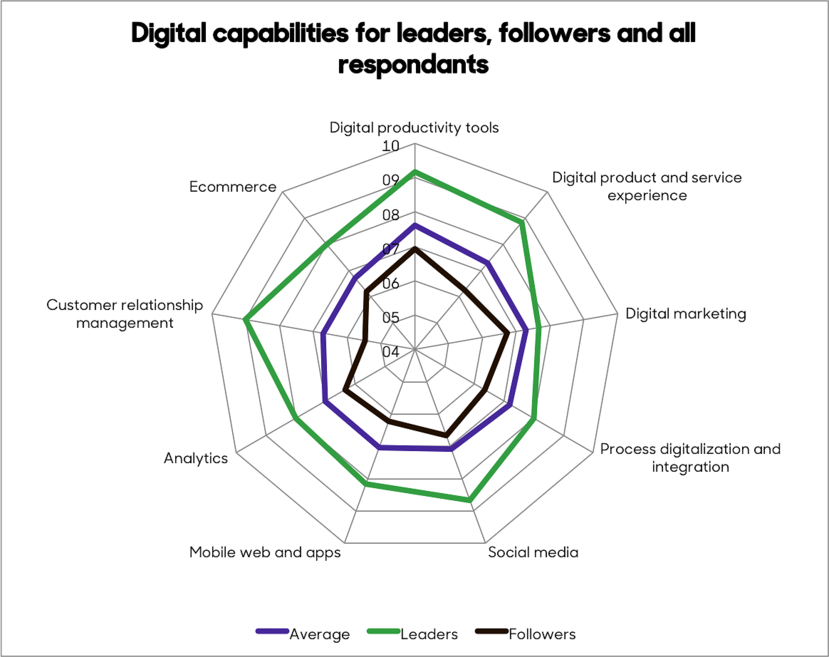 We asked: On as scale from 4-10 how would rate your company's digital capabilities? Leaders indicated that their company was significantly ahead of competitors in digitalization, followers indicated they were behind the competition in digitalization.​​​​​