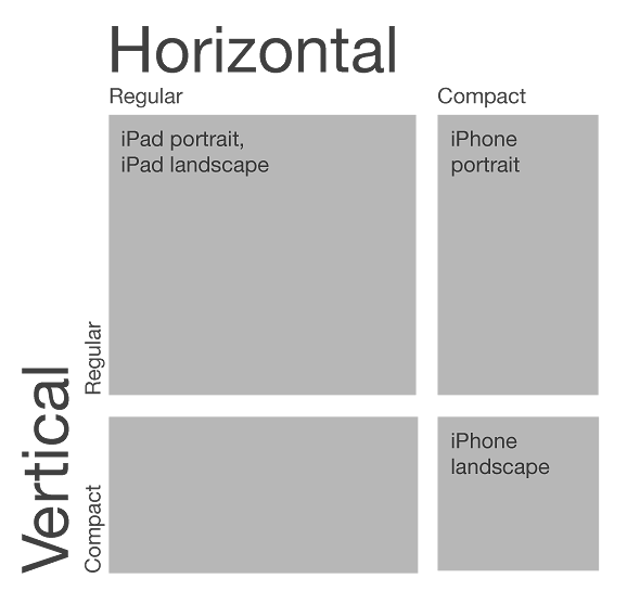 iOS 8 Size classes: iPad is always Regular in both dimensions, iPhone is always Compact horizontally, and Regular vertically in Portrait mode, Compact in Landscape mode