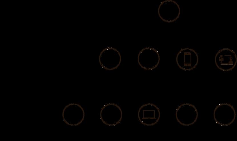 CX elements: touchpoints & background factors