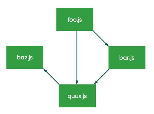 modules relationship