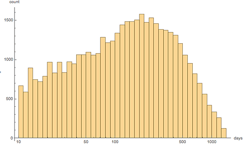 Distribution of days since the last release