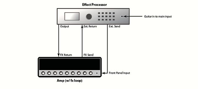 effects loop hookup Generation in noise reduction technology the approach in tracking the envelope of the input signal the effects loop of your amplifier connect the.