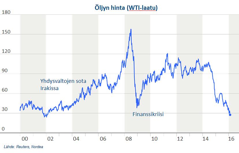 Öljyn hintakeitys