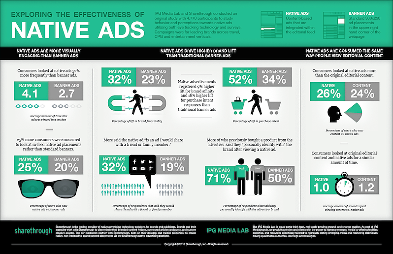http://www.magnetmediafilms.com/blog/infographic-native-ads-vs-display-ads-and-how-mobile-fits-in/