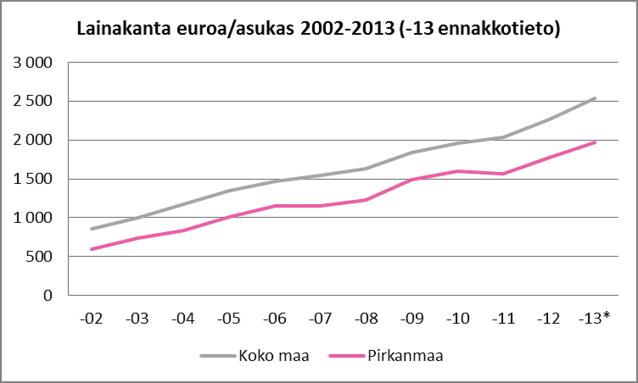 Asukaskohtainen lainakanta Pirkanmaan kunnissa ja koko maassa, 2002-2013