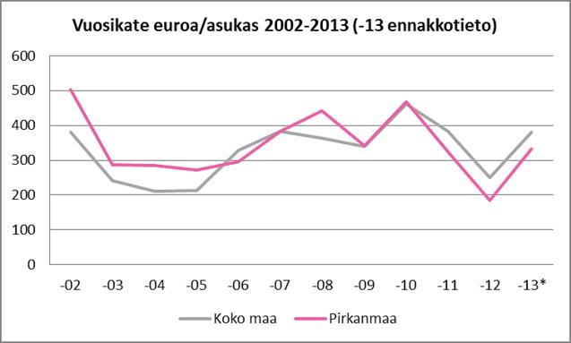 Asukaskohtainen vuosikate Pirkanmaan kunnissa ja koko maassa, 2002-2013
