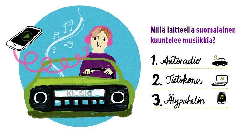 Suomalainen kuuntelee musiikkia eniten autoradiosta. Älypuhelin tulee vasta kolmantena.