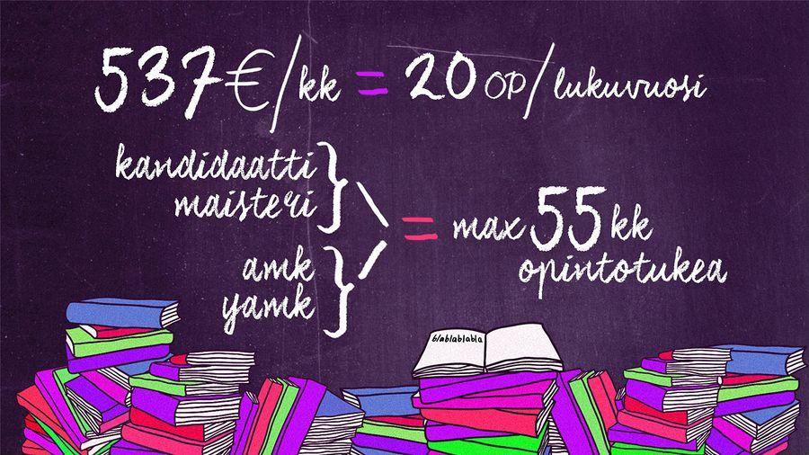Opintotuki ja asumislisä on tämän hallituskauden päättyessä 537€/kk. Se edellyttää, että opiskelija suorittaa lukuvuoden aikana vähintään 20 opintopistettä.