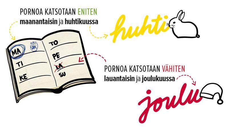 Suomalaiset katsovat pornoa eniten keväällä ja vähiten jouluna.