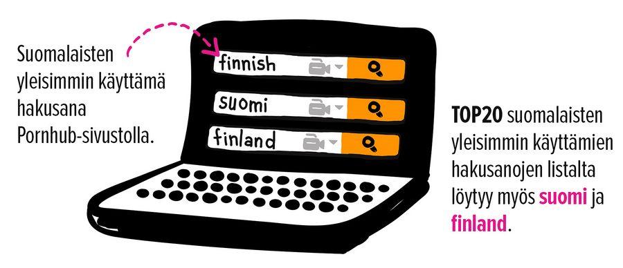 """Suomalaisten yleisimmin käyttämä hakusana Pronhub-sivustolla on """"finnish"""". Myös """"suomi"""" ja """"finland"""" pääsevät TOP20:een."""