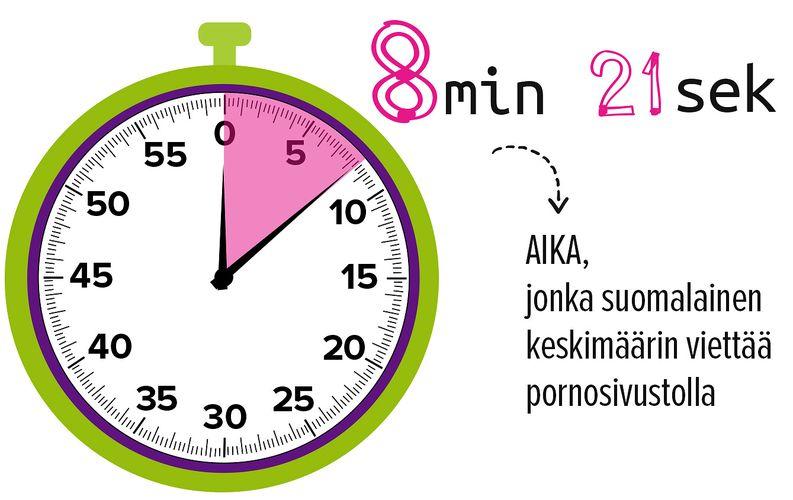 8 minuuttia 21 sekuntia on aika, jonka suomalainen keskimäärin viettää pornosivustolla.