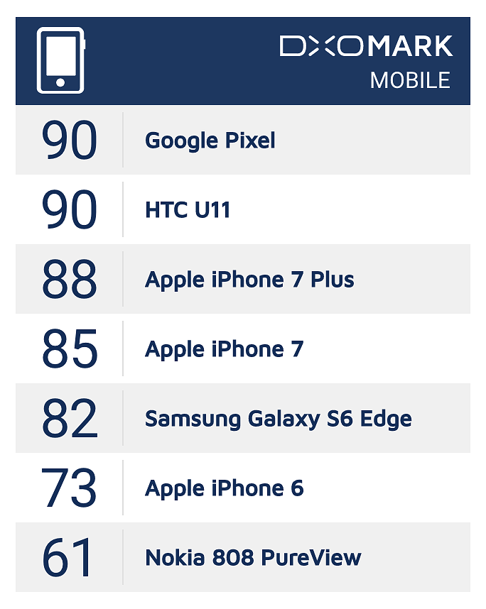 DxOMark testasi osan viime vuosien huippukamerapuhelimista uudelleen uusien testikäytäntöjen mukaisesti. Tässä on uusi pistetaulukko.