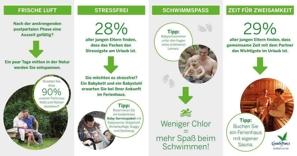 Infografik: Sorgloser Urlaub mit Baby bei Center Parcs