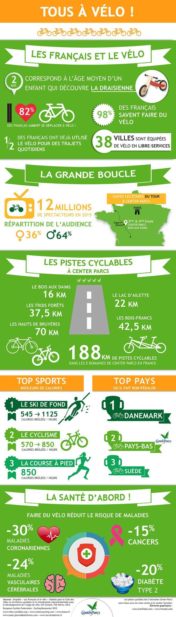 Tout savoir sur les Français et le vélo avec Center Parcs