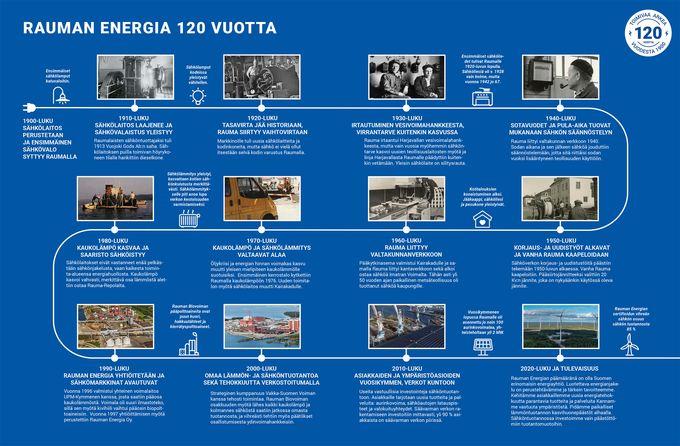 Rauman Energia 120 vuotta -aikajana