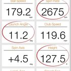 Gavin Green's final ball data after testing his M3