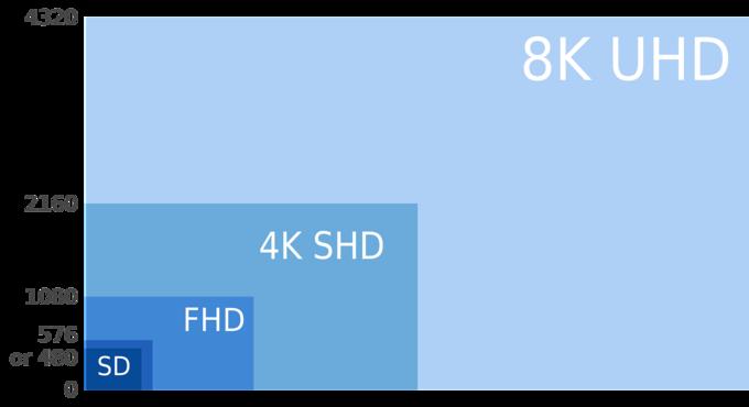 Ruudun tarkkuus 8k:ssa on 7680x4320 pistettä, kun 4k tarjoaa vain 3840x2160 pistettä.