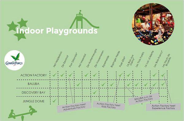 Infographic Indoor speeltuin Center Parcs NL