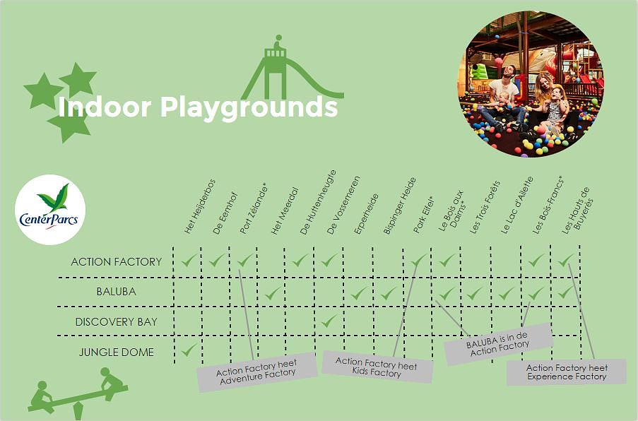 Infographic Indoor Playgrounds Center Parcs NL
