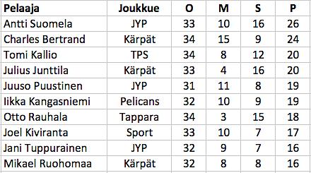 Otto Rauhala on ollut syyskaudella koko Liigan seitsemänneksi tehokkain pelaaja tasakentällisin.