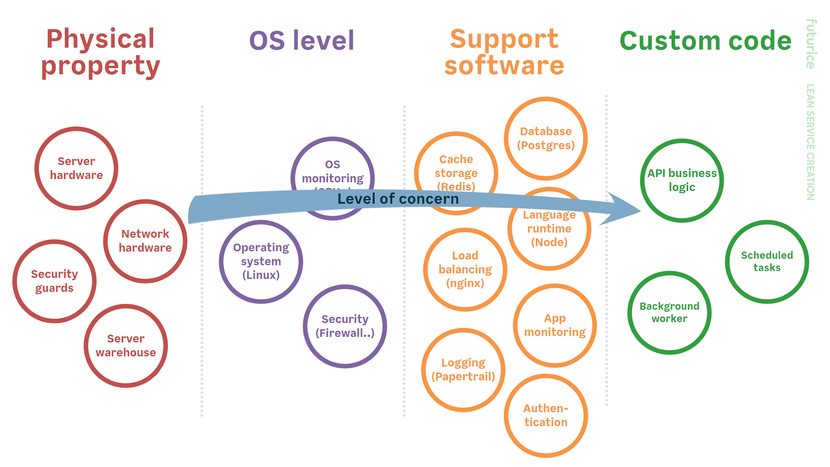 Image depicting left-to-right: physical hardware, operating system, support software and custom code, with an arrow depicting the level of concern moving towards custom code.