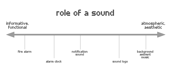 Image of different roles sound can play in a service