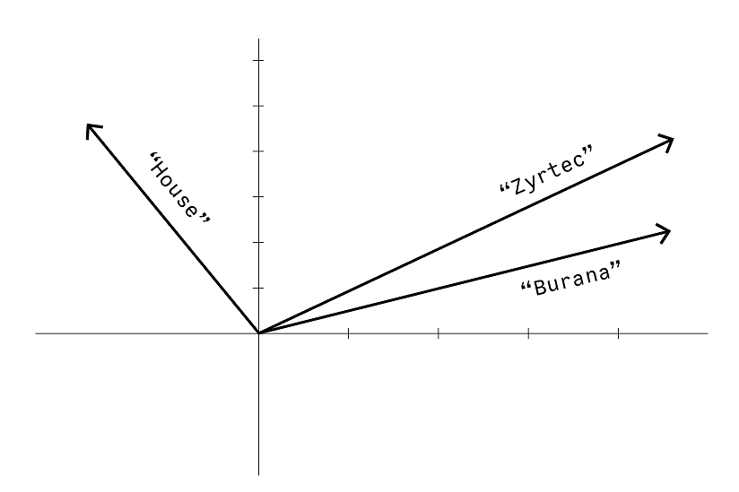 Word2Vec visualization