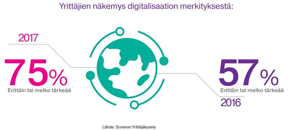 Yrittäjien näkemys digitalisaation merkityksestä