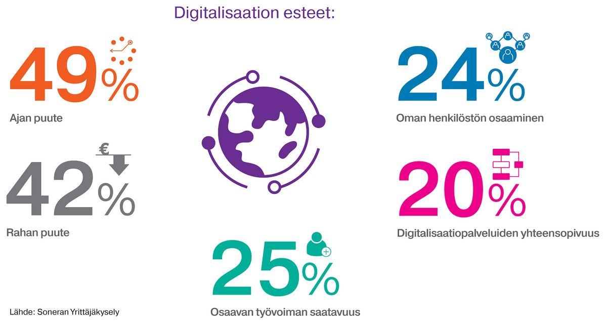 Digitalisaation esteet yrittäjien mielestä