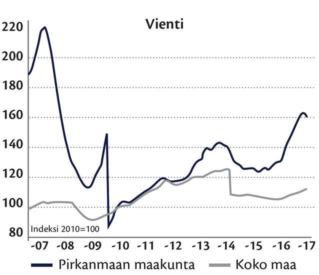 Elintarviketeollisuuden vienti Pirkanmaalla 2016