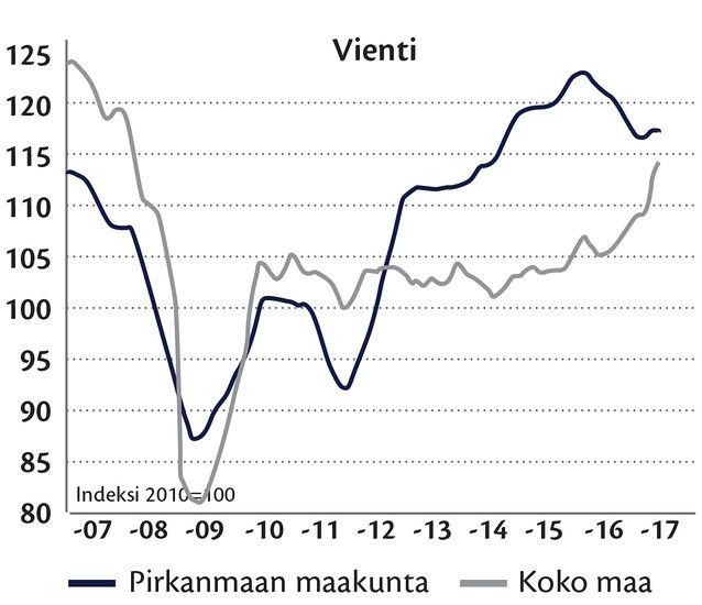 Metsäteollisuuden vienti Pirkanmaalla vuonna 2016