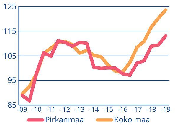 Teollisuuden viennin liikevaihdon trendivertailu. 2015 = 100