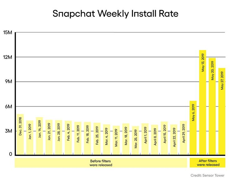 Snapchatin viikoittaiset latausmäärät viime aikoina. Kohutut linssit julkaistiin 6. toukokuuta.