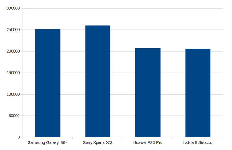 AnTuTu-testiohjelma antaa samanlaista osviittaa kuin Geekbench-testiohjelma. Nokia 8 Sirocco ja Huawei P20 Pro ovat tasaväkisiä ja tämän vuoden huippupiireillä varustetut verrokkilaitteet saavat selvästi paremmat tulokset.